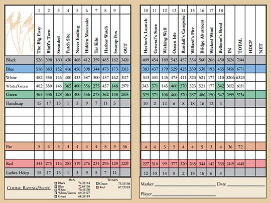 Scorecard02
